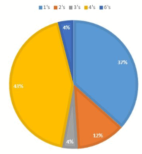 Pie Chart Examples with Questions LR Notes | EduRev