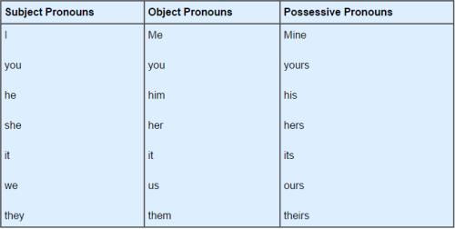 Personal Pronouns - English Grammar Basics Verbal Notes | EduRev