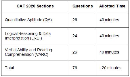 CAT 2020 Exam Analysis Notes | EduRev