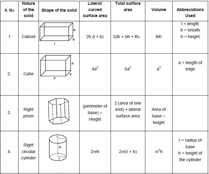 Mensuration - Examples (with Solutions), Geometry, Quantitative Reasoning Quant Notes | EduRev