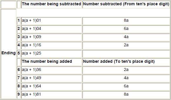 Vedic Mathematics - Examples (with Solutions), Miscellaneous, Quantitative Reasoning | EduRev Notes