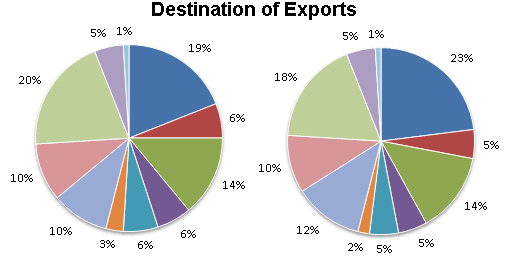 Pie Chart - Introduction and Examples (with Solutions), Data Interpretation LR Notes   EduRev