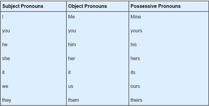Pronouns - English Grammar Basics Verbal Notes | EduRev