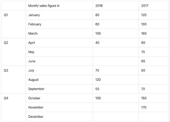 Types of Pie Charts CAT Notes | EduRev