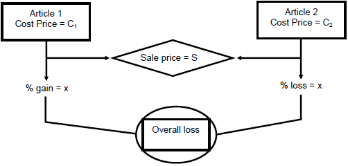Profit and Loss, Quantitative Aptitude Quant Notes | EduRev