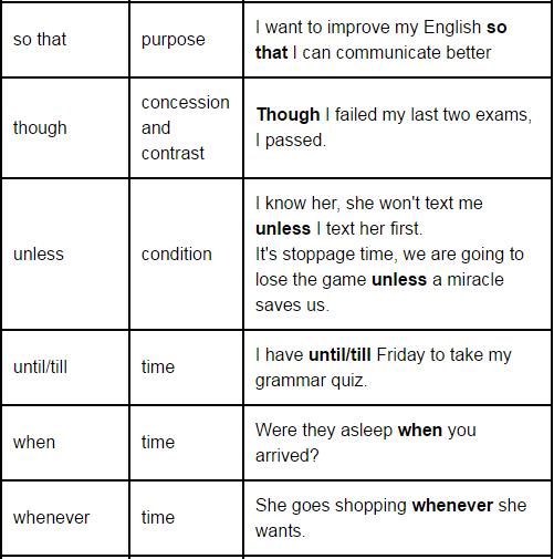 Conjunctions - Introduction, English Grammar Basics Verbal Notes | EduRev