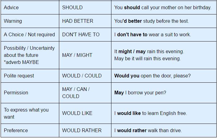 Modal Verbs, English Grammar Basics Verbal Notes | EduRev