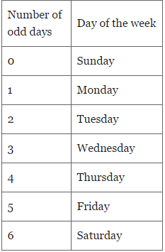 Calendars - Important Formulas; Logical Reasoning LR Notes | EduRev