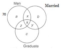 Venn Diagrams Questions With Answers LR Notes | EduRev