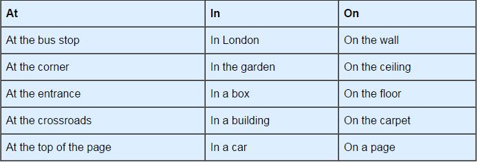 Prepositions - English Grammar Basics Verbal Notes   EduRev