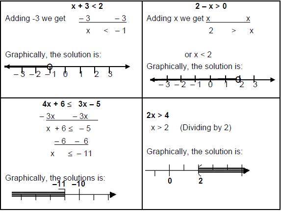 Inequalities - Examples (with Solutions), Miscellaneous, Quantitative Reasoning LR Notes | EduRev