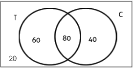 Venn Diagram: Concept and Solved Questions LR Notes | EduRev