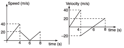 DC Pandey Solutions: Motion in One Dimension- 2 JEE Notes | EduRev