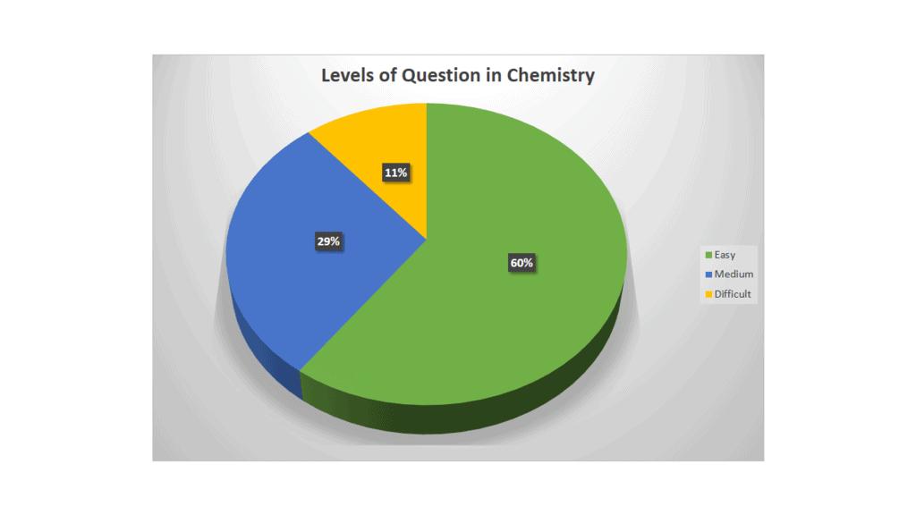 NEET Exam Analysis: 2018-2020 NEET Notes | EduRev