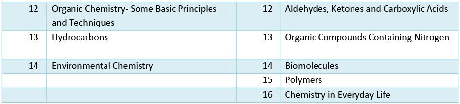 Complete Syllabus for NEET 2021 NEET Notes | EduRev