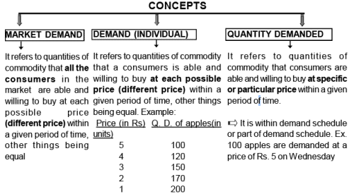 Chapter Notes - Theory Of Demand, Class 12, Economics   EduRev Notes