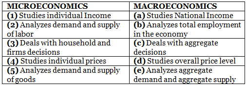 Long Questions With Answers - Introduction (Macroeconomics) Notes | EduRev