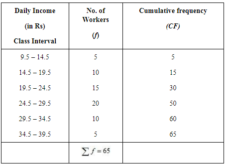 NCERT Solutions - Measures of Central Tendency Commerce Notes | EduRev