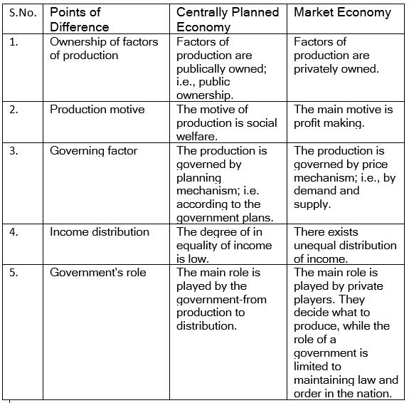 NCERT Solutions - Introduction to Micro Economics Notes | EduRev