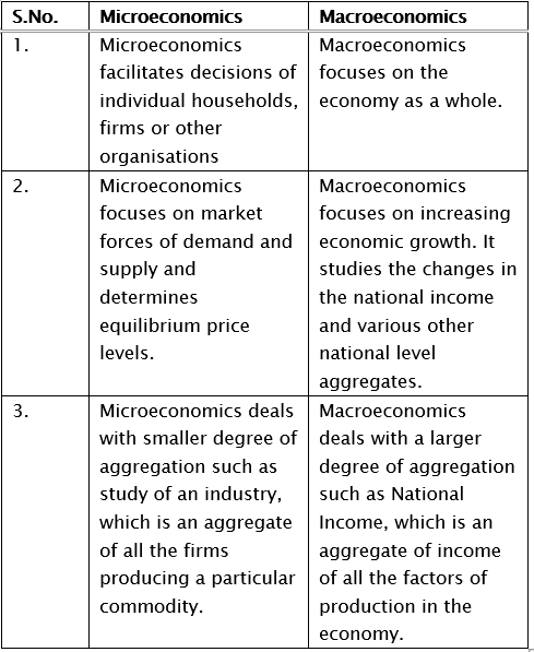 Short Questions With Answers (Part - 2) - Introduction to Micro Economics Notes | EduRev