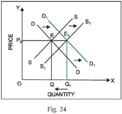 Short Questions With Answers - Market Equilibrium Commerce Notes   EduRev