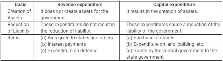 NCERT Solutions - Government Budget and Economy Commerce Notes | EduRev