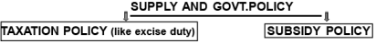 Chapter Notes - Supply And Elasticity Of Supply Commerce Notes   EduRev