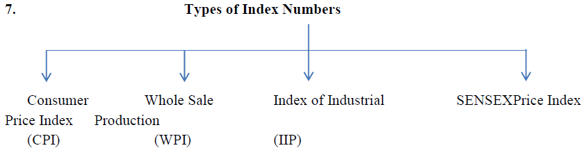 Chapter Notes - Index Numbers Commerce Notes | EduRev