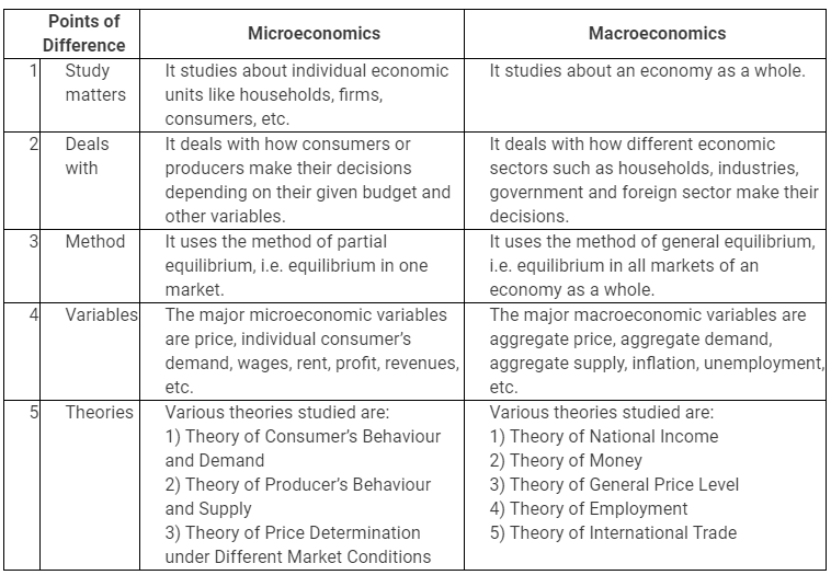 NCERT Solutions - Introduction to Micro Economics Notes | EduRev
