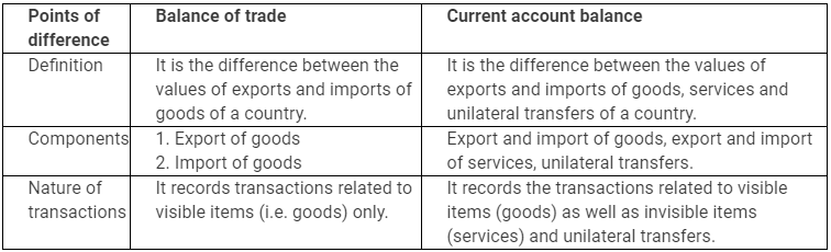 NCERT Solutions - Open Economy Macroeconomics Commerce Notes | EduRev