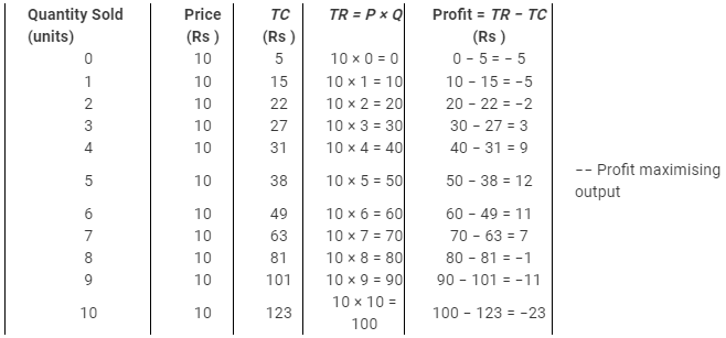 NCERT Solutions - The Theory Of The Firm Under Perfect Competition Commerce Notes   EduRev