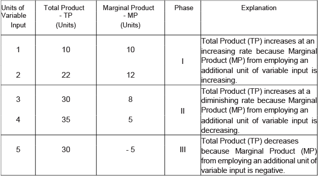 Long Questions With Answers - Production And Costs Commerce Notes | EduRev