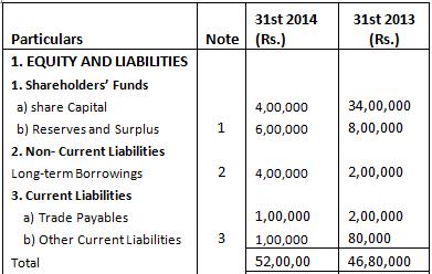 Important Questions - Cash Flow Statement (Financial Statement Analysis) Commerce Notes | EduRev