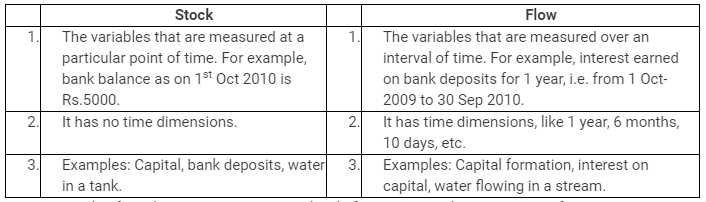 NCERT Solutions - National Income Accounting Commerce Notes | EduRev
