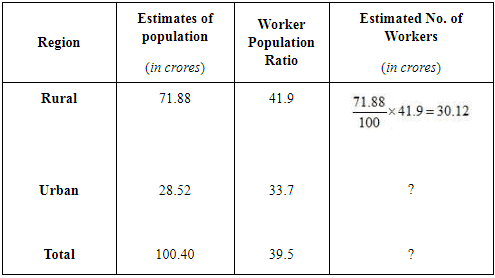NCERT Solutions - Employment: Growth, Informalisation and Other Issues Commerce Notes | EduRev