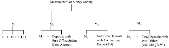 NCERT Solutions - Money and Banking Commerce Notes | EduRev