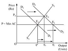 NCERT Solutions - Market Equilibrium Commerce Notes | EduRev