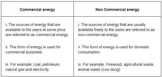NCERT Solutions - Infrastructure Commerce Notes | EduRev