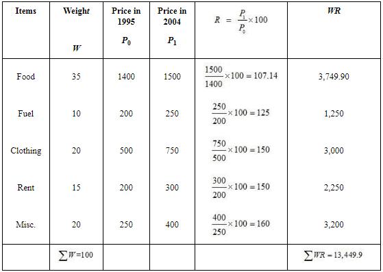 NCERT Solutions - Index Numbers Commerce Notes   EduRev