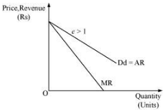 NCERT Solutions - Non Competitive Markets Commerce Notes | EduRev