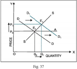 Long Questions With Answers - Market Equilibrium Commerce Notes | EduRev