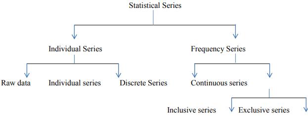 Notes - Organisation of Data Class 11, Statistics for Economics | EduRev Notes
