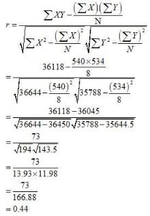 NCERT Solutions - Correlation Commerce Notes | EduRev