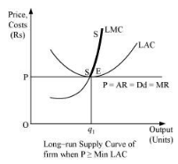 NCERT Solutions - The Theory Of The Firm Under Perfect Competition Commerce Notes | EduRev