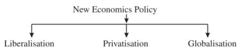 CBSE Class 11 Economics Sample Paper - 1 Commerce Notes | EduRev