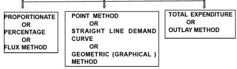 Chapter Notes - Elasticity Of Demand, Class 12, Economics | EduRev Notes