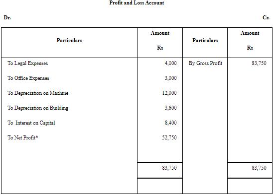 NCERT Solution (Part - 3) - Financial Statements Commerce Notes   EduRev