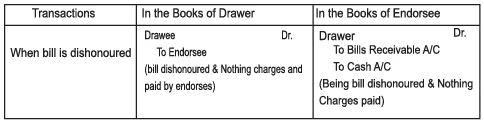 Chapter Notes - Accounting for Bills of Exchange - Accountancy, Class 11 | EduRev Notes
