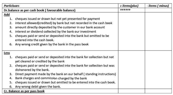 Introduction - Bank Reconciliation Statement Commerce Notes | EduRev