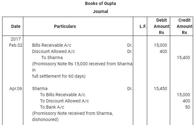 NCERT Solution (Part - 3) - Bills of Exchange Commerce Notes   EduRev